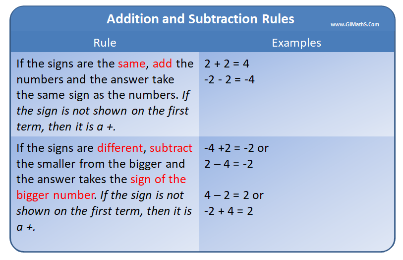 Addition Subtraction Rules