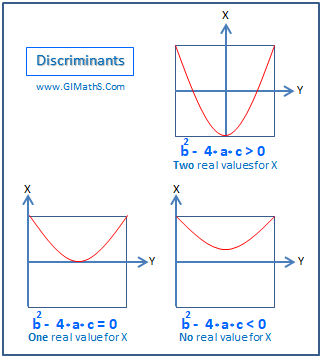 Quadratic Discriminant