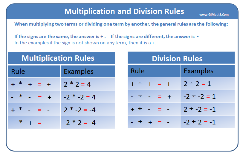 Multiplication Division Rules