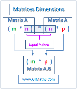 Matrix Multiplication Dimension