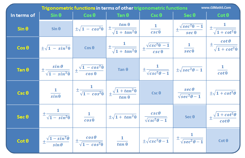 Trigonometric functions in terms of other functions